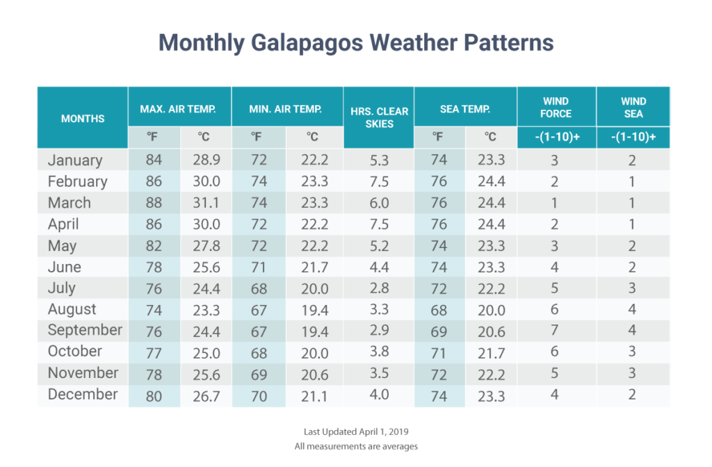 Seasons in Galapagos: Monthly weather patterns