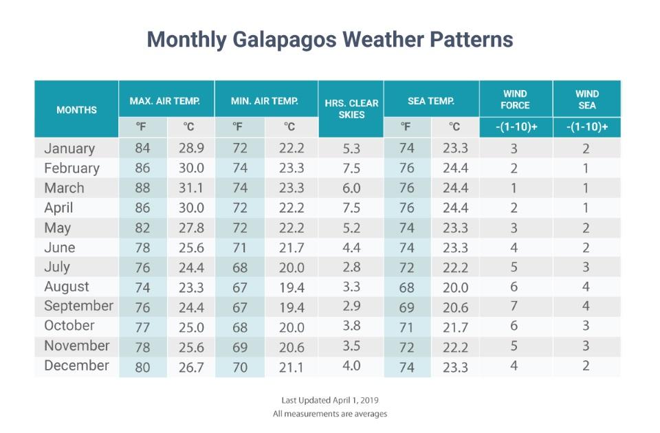 Seasons in Galapagos.