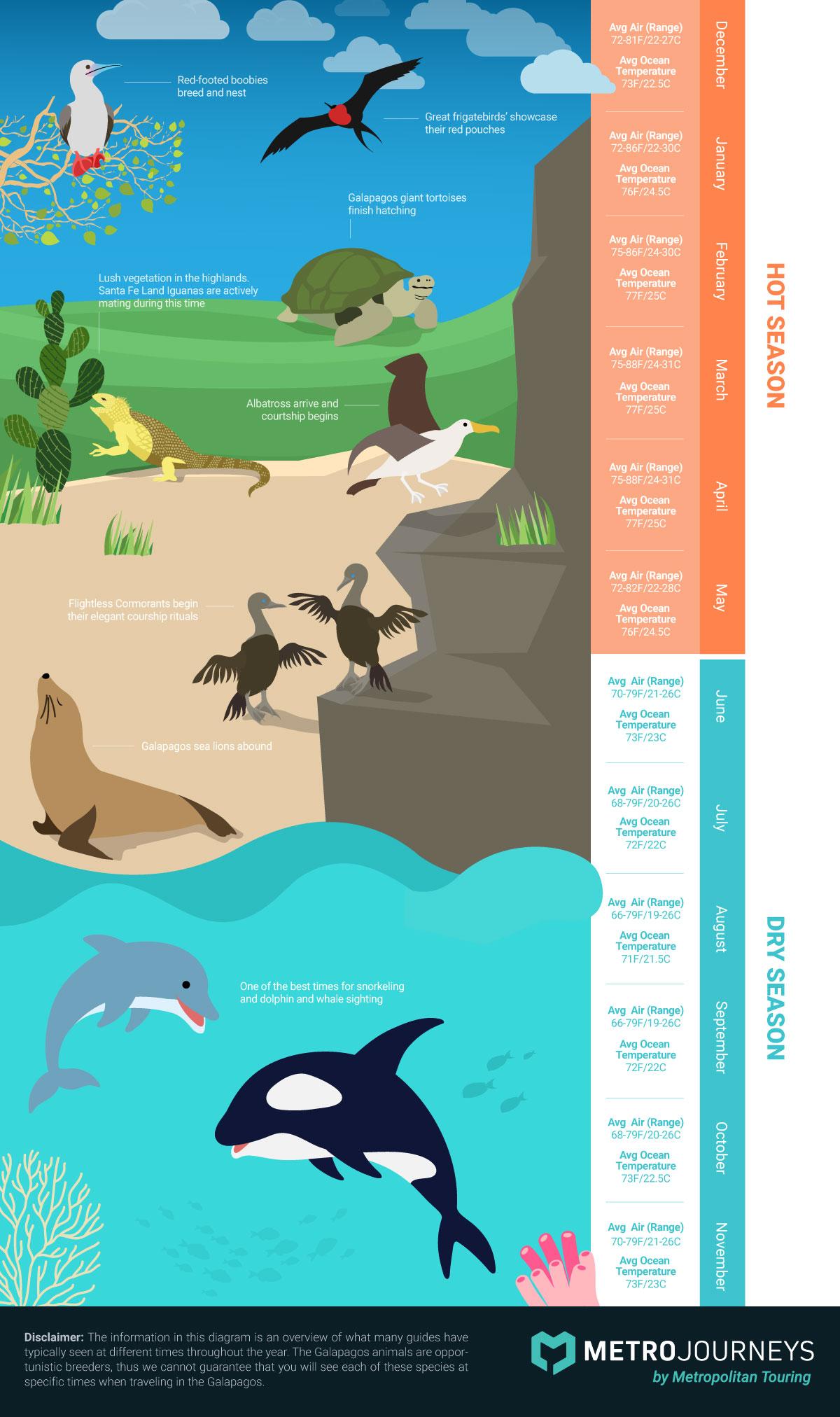 seasonal information weather wildlife Galapagos