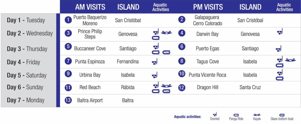 Norther Islands itinerary for Galapagos.