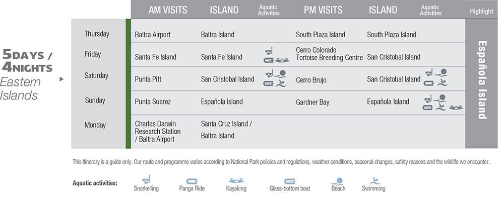 Yacht La Pinta eastern islands itinerary.