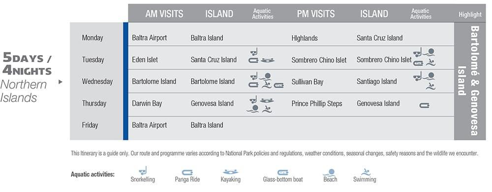 Yacht La Pinta northern islands itinerary.